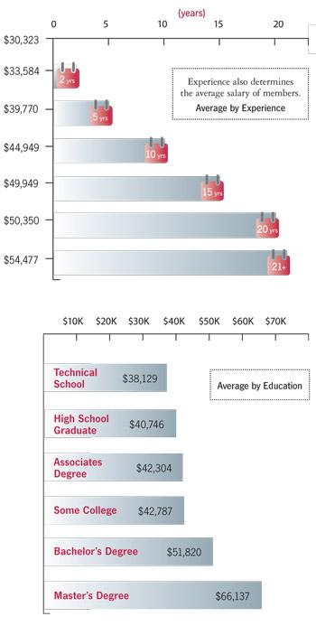 2009 medical coding salary survey – aapc, Human Body