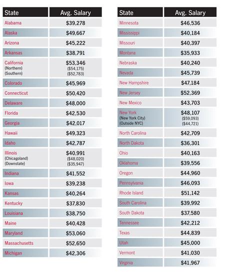 Medical Billing And Coding Salary >> 2009 Medical Coding Salary Survey Aapc